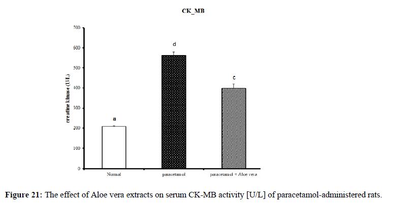 derpharmachemica-CK-MB-activity