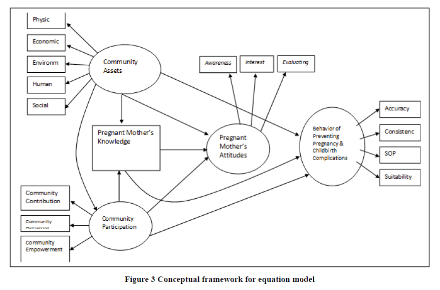 medical-research-health-equation-model